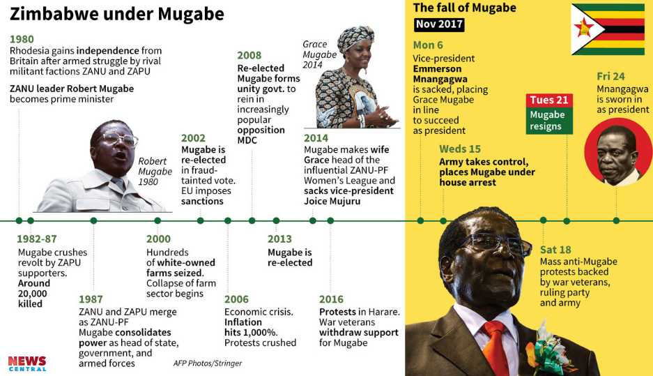 Robert Mugabe: The man, his rule and his legacies