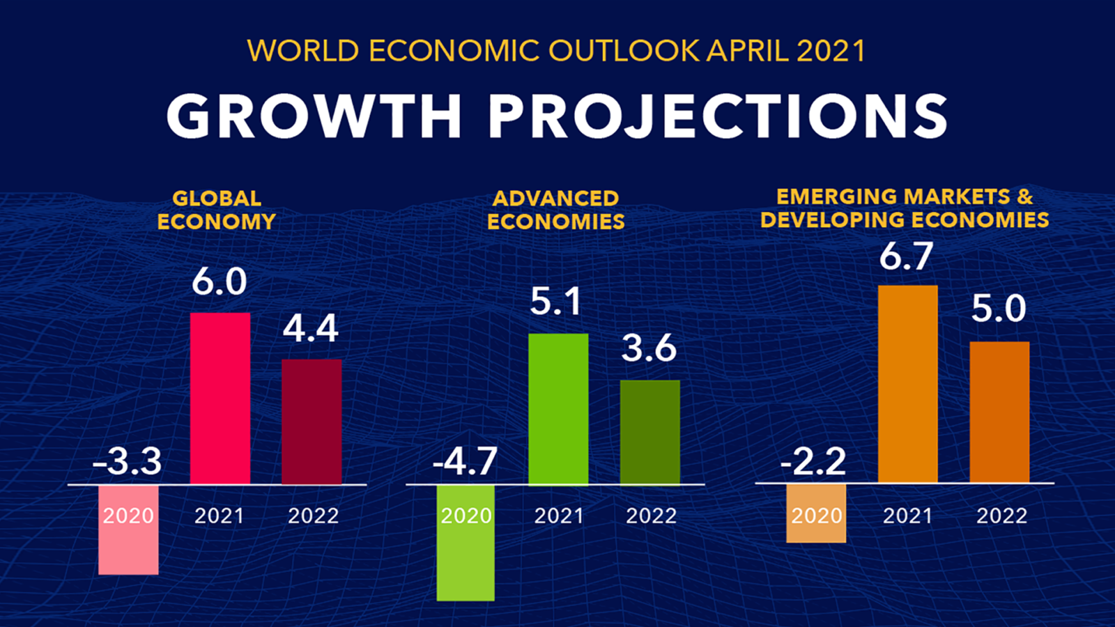 IMF Predicts 3.4% Growth for Sub-Saharan Africa Economy in  2021